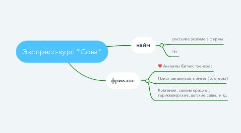 Mind Map: смм