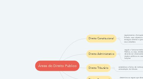 Mind Map: Áreas do Direito Publico