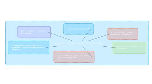 Mind Map: INVESTIGACIÓN - INNOVACION EDUCATIVA