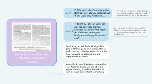Mind Map: Stefan Schlegel - Über das Mitgefühl und andere Wunder