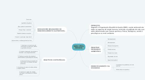 Mind Map: Saúde e Meio Ambiente
