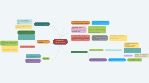 Mind Map: CORRIENTES PEDAGÓGICAS