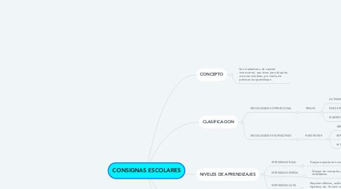 Mind Map: CONSIGNAS ESCOLARES