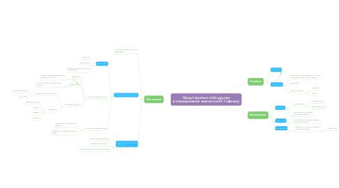 Mind Map: Представление себя другим в повседневной жизни (по И. Гофману)