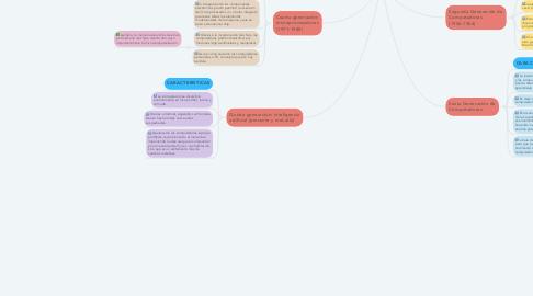 Mind Map: GENERACIONES DE LA COMPUTADORA