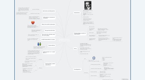 """Mind Map: TERAPIA GESTALT """"El ahora y el como"""""""