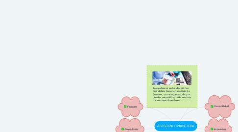 Mind Map: ASESORIA FINANCIERA