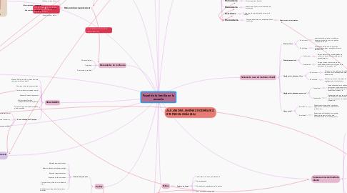Mind Map: Papel de la familia en la escuela