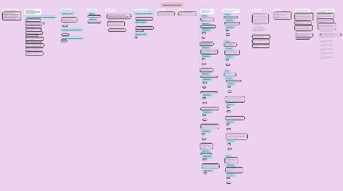 Mind Map: Resolución 0627 de 2006