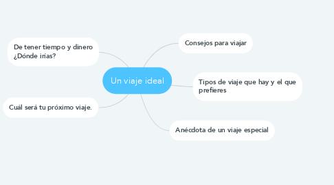 Mind Map: Un viaje ideal
