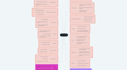 Mind Map: Propuestas