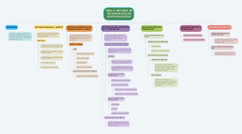 Mind Map: TEMA 8: MÉTODOS DE SECUENCIACIÓN DE ÁCIDOS NUCLEICOS