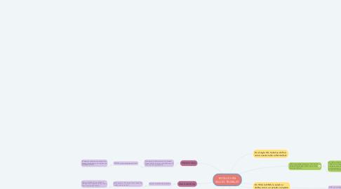 Mind Map: EVOLUCION SALUD-TRABAJO
