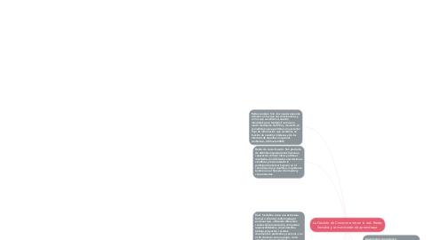Mind Map: La Gestión de Conocimiento en la red. Redes Sociales y comunidades de aprendizaje.