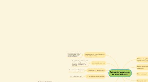 Mind Map: Desarrollo cognoscitivo en la adolescencia