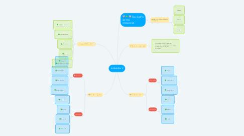 Mind Map: Indicador 2