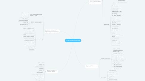 Mind Map: Когнитивное искажение