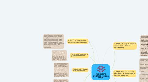Mind Map: PRECONCEITO LINGÍSTICO - OS OITO MITOS