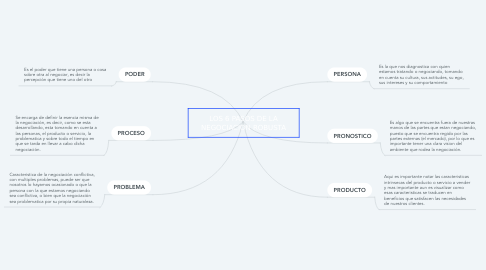 Mind Map: LOS 6 PASOS DE LA NEGOCIACION ROBUSTA