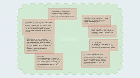 Mind Map: importancia acerca de los proyectos tecnológicos