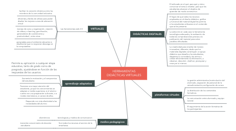 Mind Map: HERRAMIENTAS DIDÁCTICAS VIRTUALES