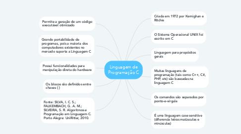 Mind Map: Linguagem de Programação C