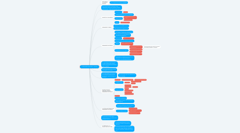 Mind Map: LA REALIDAD HISTORICO - SOCIAL
