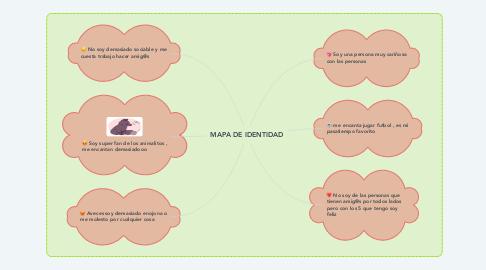 Mind Map: MAPA DE IDENTIDAD