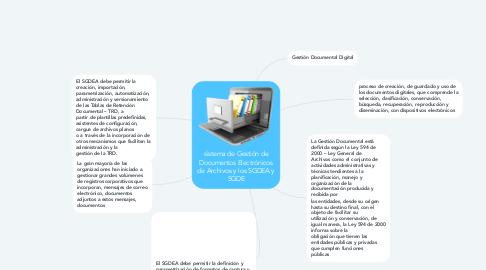 Mind Map: sistema de Gestión de Documentos Electrónicos de Archivos y los SGDEA y SGDE
