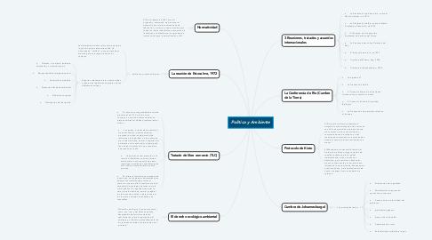 Mind Map: Política y Ambiente