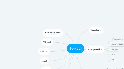 Mind Map: Servidor