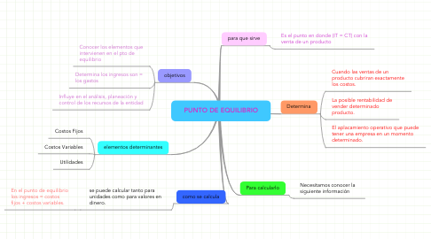 Mind Map: PUNTO DE EQUILIBRIO