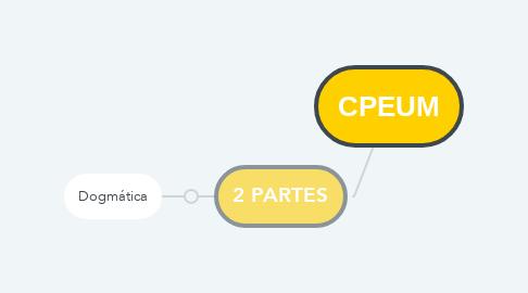 Mind Map: CPEUM
