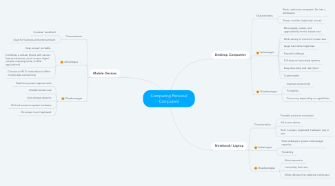 Mind Map: Comparing Personal Computers