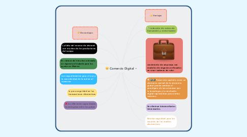 Mind Map: Comercio Digital