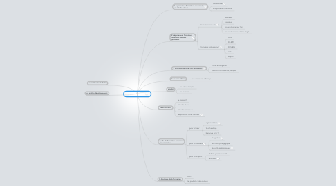 Mind Map: espace formation