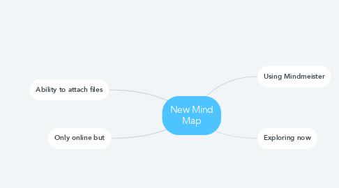 Mind Map: New Mind Map