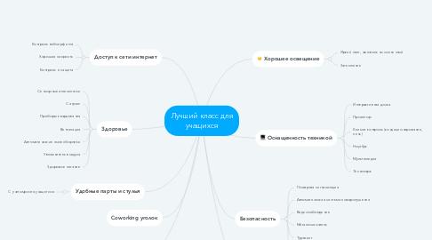 Mind Map: Лучший класс для учащихся