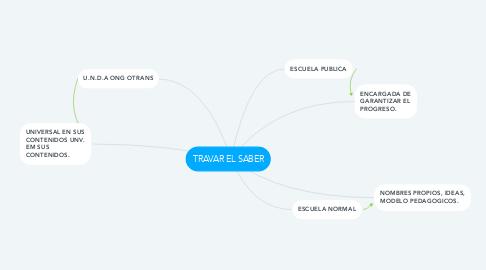 Mind Map: TRAVAR EL SABER