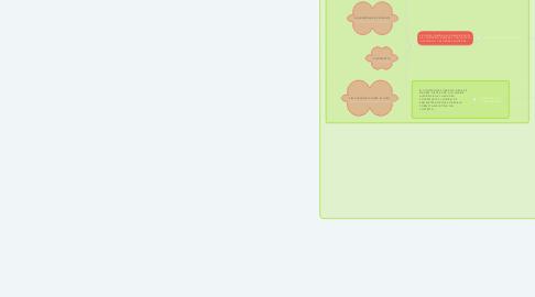 Mind Map: ADMINISTRADOR DE CONTRATO