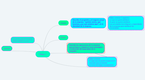 Mind Map: Etapa 1