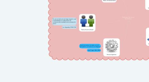 Mind Map: Fisiología y Teorías de Aprendizaje