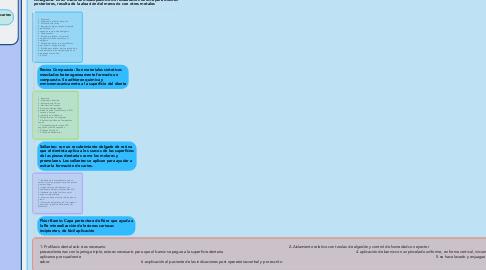 Mind Map: Manejo de Caries Incipientes y Materiales de restauración definitiva