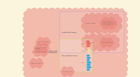 Mind Map: PENGELOLAAN PENDIDIKAN