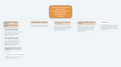 Mind Map: The Impact of Remittances on the Carbon Consumption Behavior of Urban and Rural Households in the Philippines