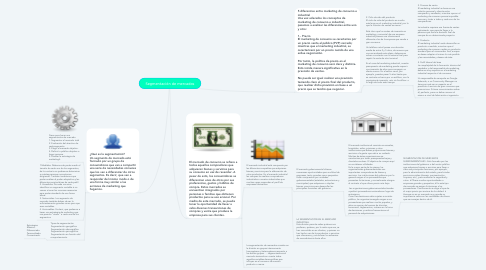 Mind Map: Segmentación de mercados