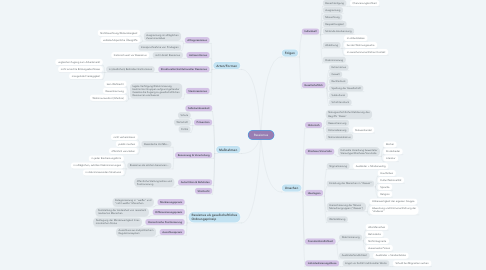 Mind Map: Rassismus