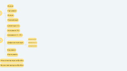 Mind Map: ТЕРМІЧНА ОБРОБКА