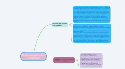 Mind Map: Психолого-педагогічна класифікація