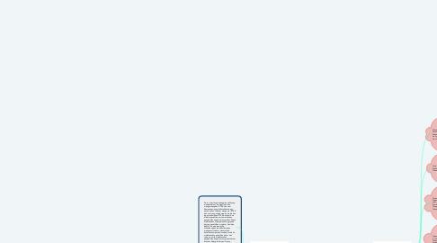 Mind Map: Konsep Profesi Tenaga Kependidikan